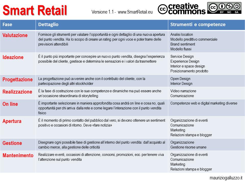 schema smart retail - 01